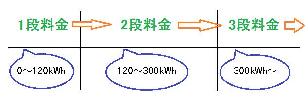 電力料金図